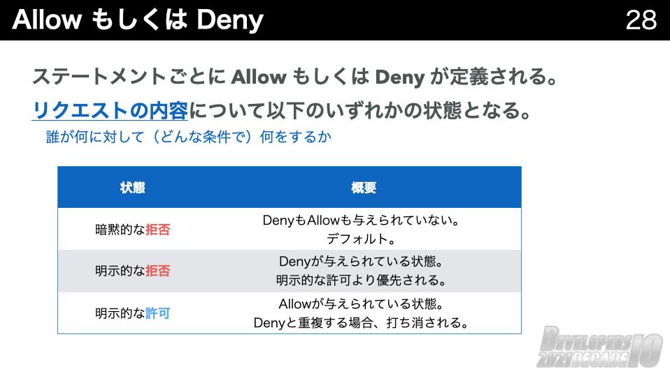 DenyAllow