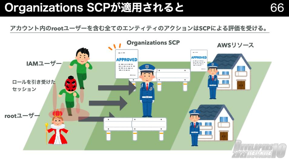 Organizations_SCP