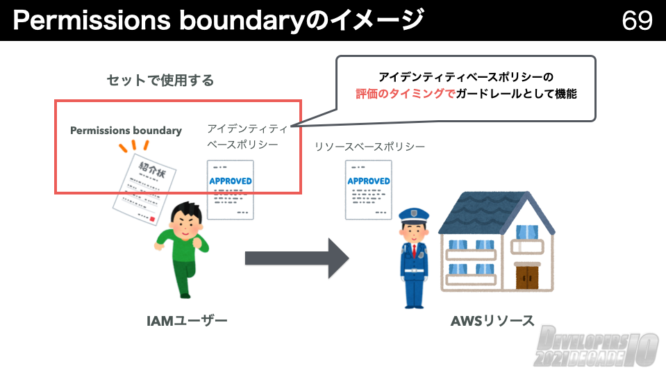 Permissions_boundary