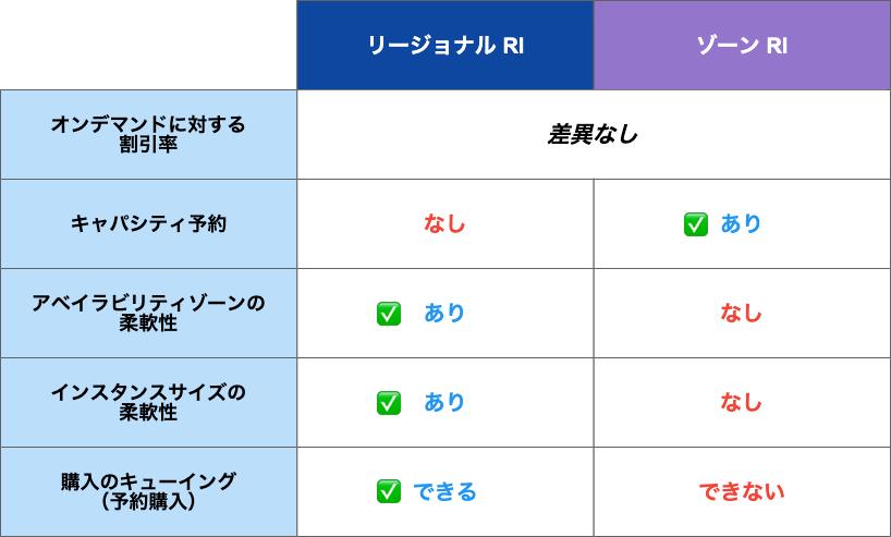 RI_difference_scope