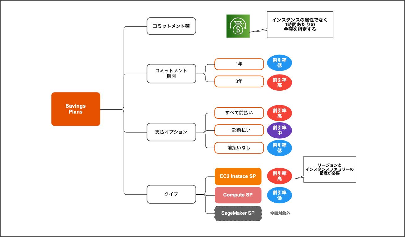 SP_types2
