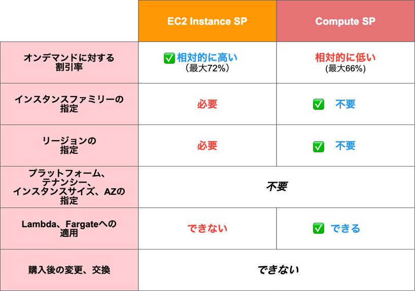 SPtype_Compare